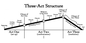 A comprehensive description of the Three-Act Narrative structure, courtesy of Kate Forsyth